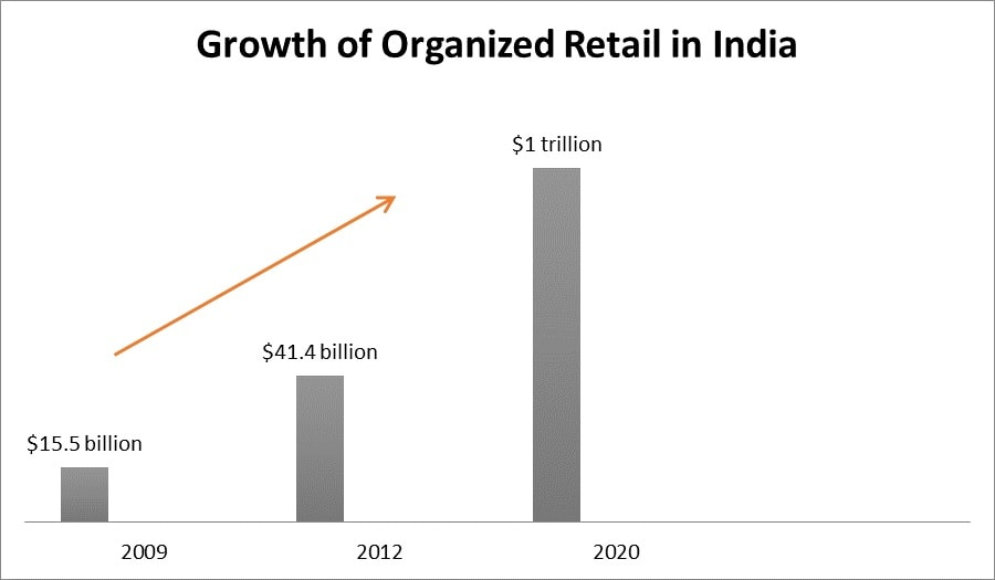 Is E-commerce Derailing the Traditional Retail Structure in India